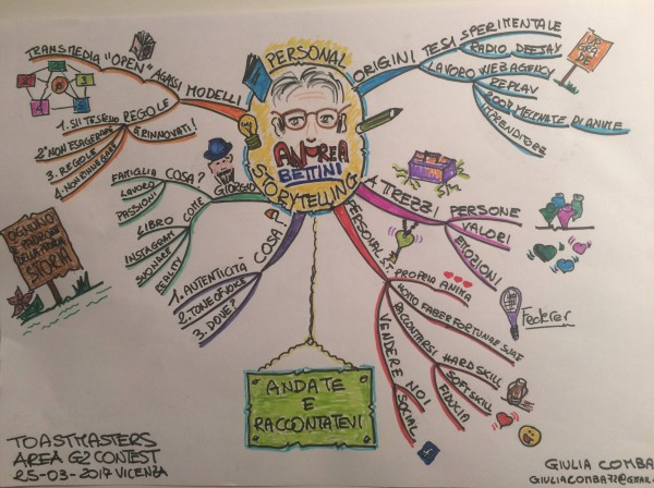 Personal Storytelling Mind Map